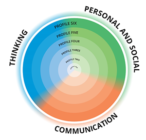 Communicating Core Competencies