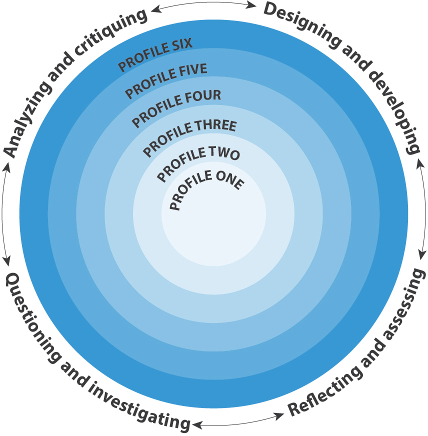 Thinking Core Competencies